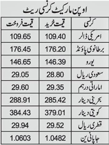 Pakistan forex currency exchange rate today