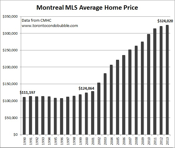 montreal average home price graph and property bubble