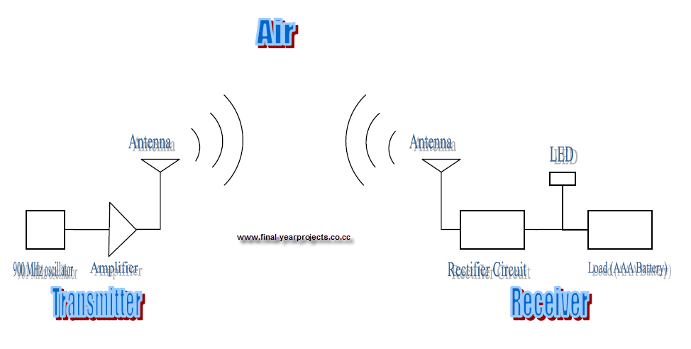 block diagram of wireless power transmission the wiring diagram wireless charger diagram wireless wiring diagrams for car block diagram