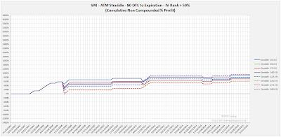 SPX Short Options Straddle Equity Curves - 80 DTE - IV Rank > 50 - Risk:Reward 25% Exits