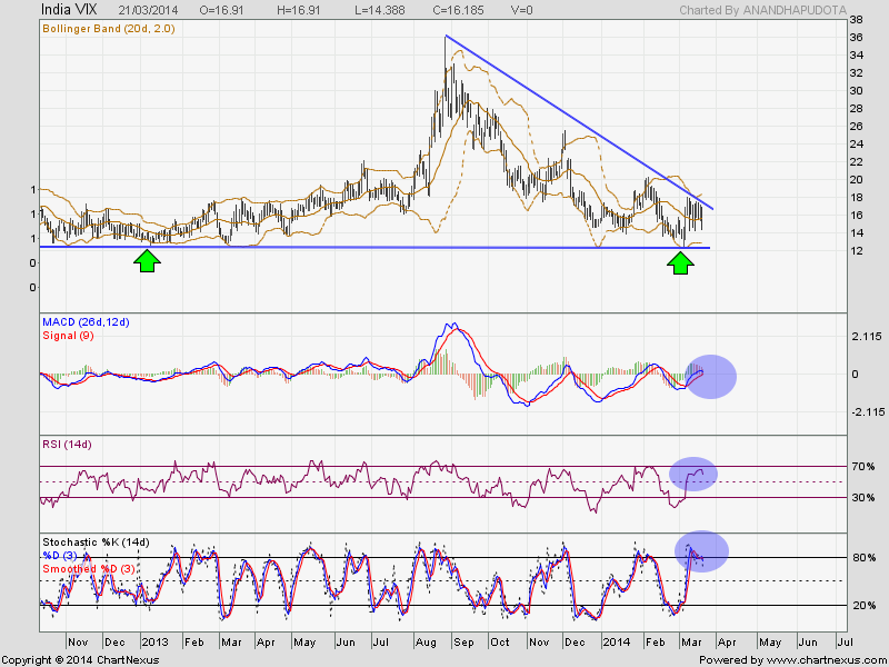 India vix trading strategies