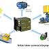 PLC , برمجة plc , برمجة وتشغيل  جهاز التحكم المنطقي المبرمج  PLC