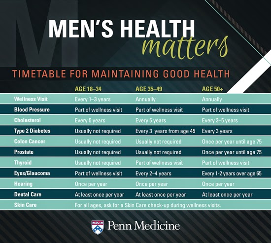 Timetable for Men's Health