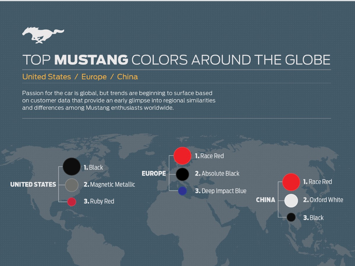 The Top Mustang Colors Around the World Are...
