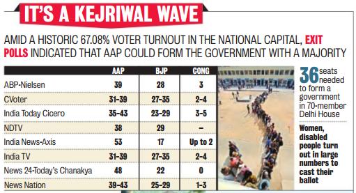 exit polls Result in Delhi