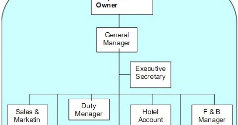 Punyoaden Struktur Organisasi Hotel Kecil