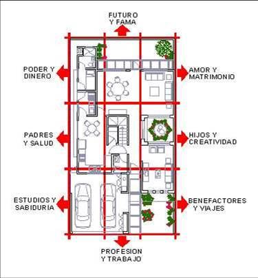 Seminario de interiorismo por sylvia elizondo feng shui for Casas feng shui arquitectura