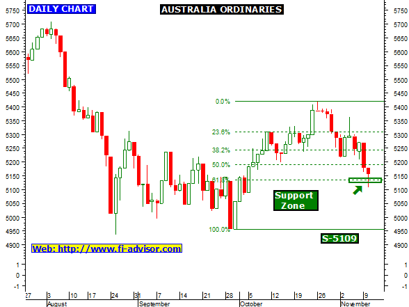 Australia All Ordinaries index chart and technical ...