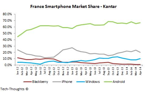 France Smartphone Market Share