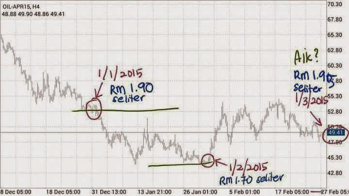 Kaedah sebenar mengira harga minyak di Malaysia