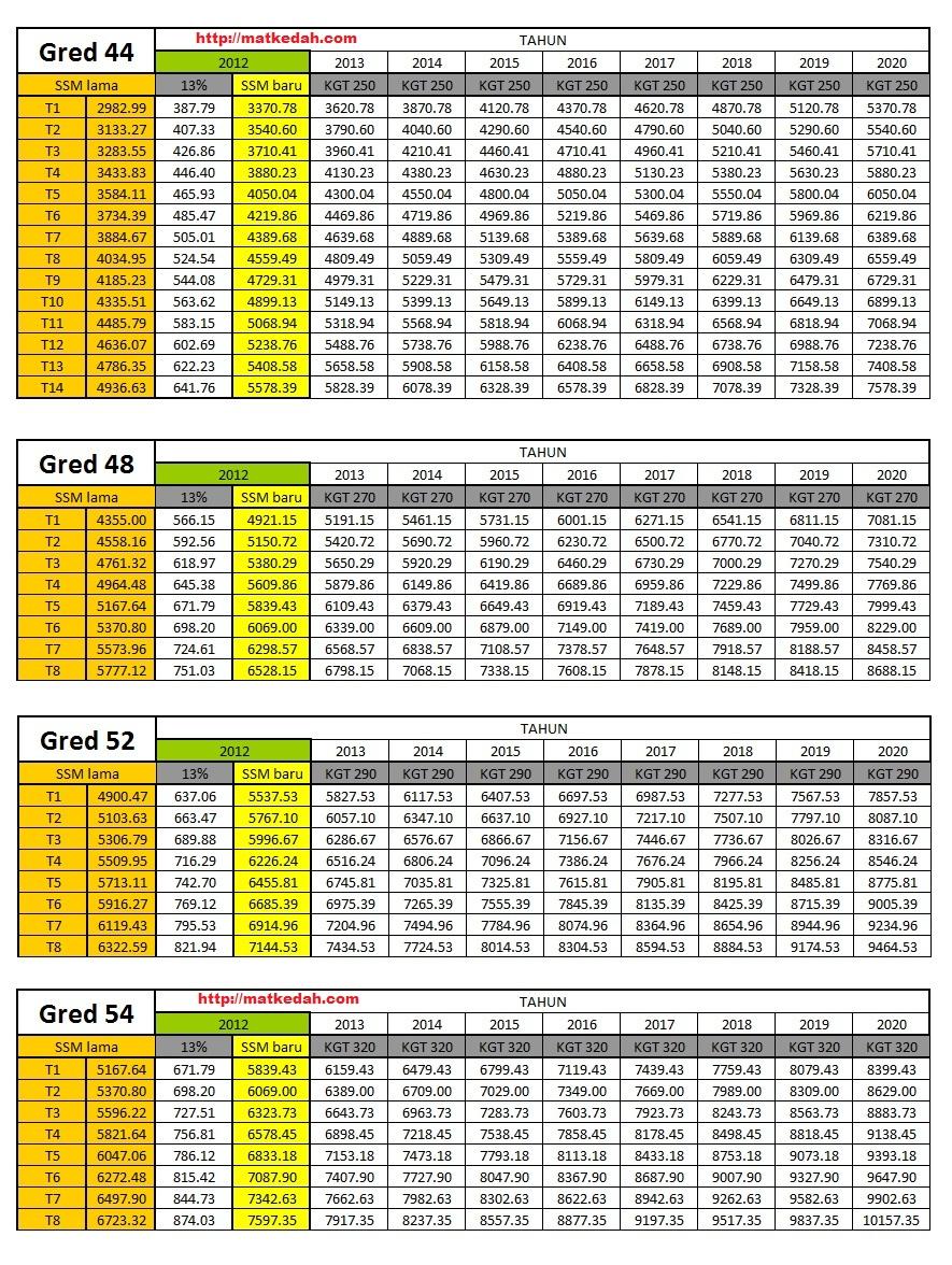 JADUAL GAJI MATRIKS SSM 2012 DG44, DG48, DG52