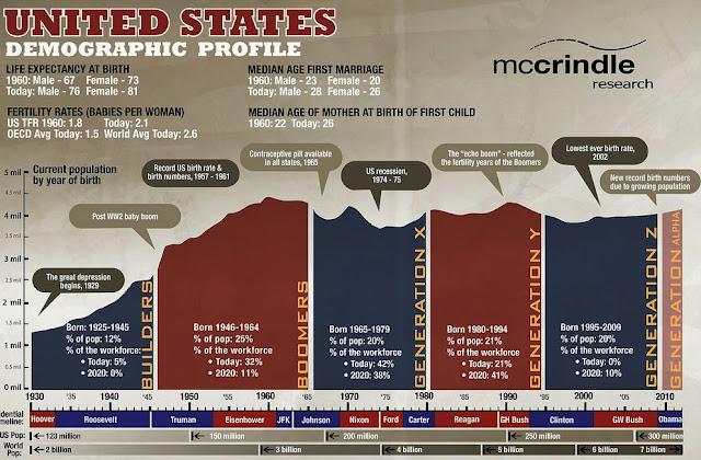 United States Demographic Profile