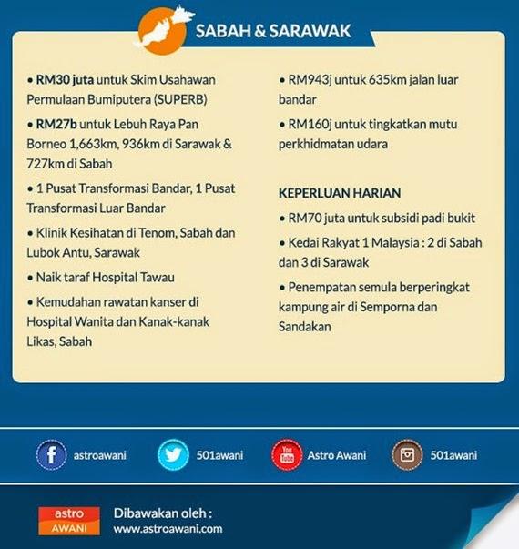 Peruntukan Bajet 2015 Sabah & Sarawak