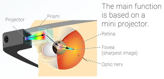 Image showing Projector and Glass: Intelligent Computing: Google Glass