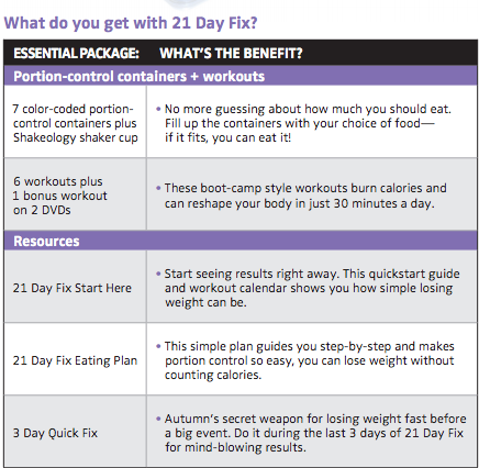 what comes in the 21 day fix, 21 day fix workout program, 21 day fix workouts
