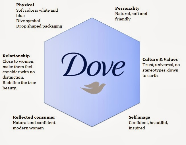 dove company soap research Some of the best known brands in the world  dove in a world of hype  pennsylvania in the us to research to what new materials might be.
