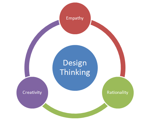 Designed for Learning!: The Design Thinking Mindset