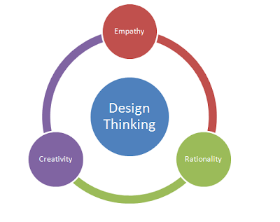 aspects of design thinking