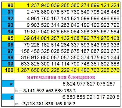 Степени числа два. 2 в степени от 90 до 100. 2 в степени пи. 2 в степени е. Математика для блондинок.