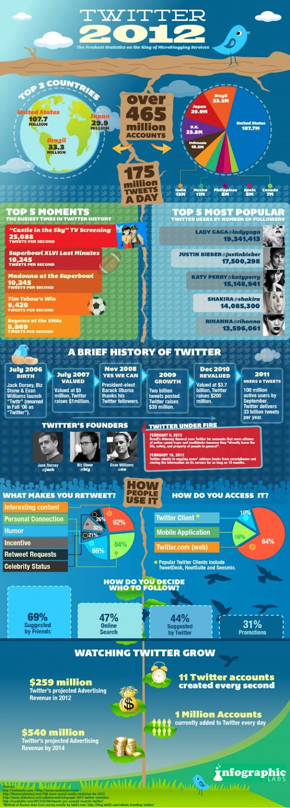 infographic on twitter