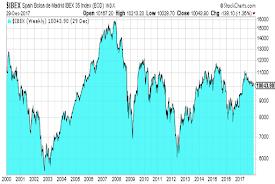 Ibex desde 2000