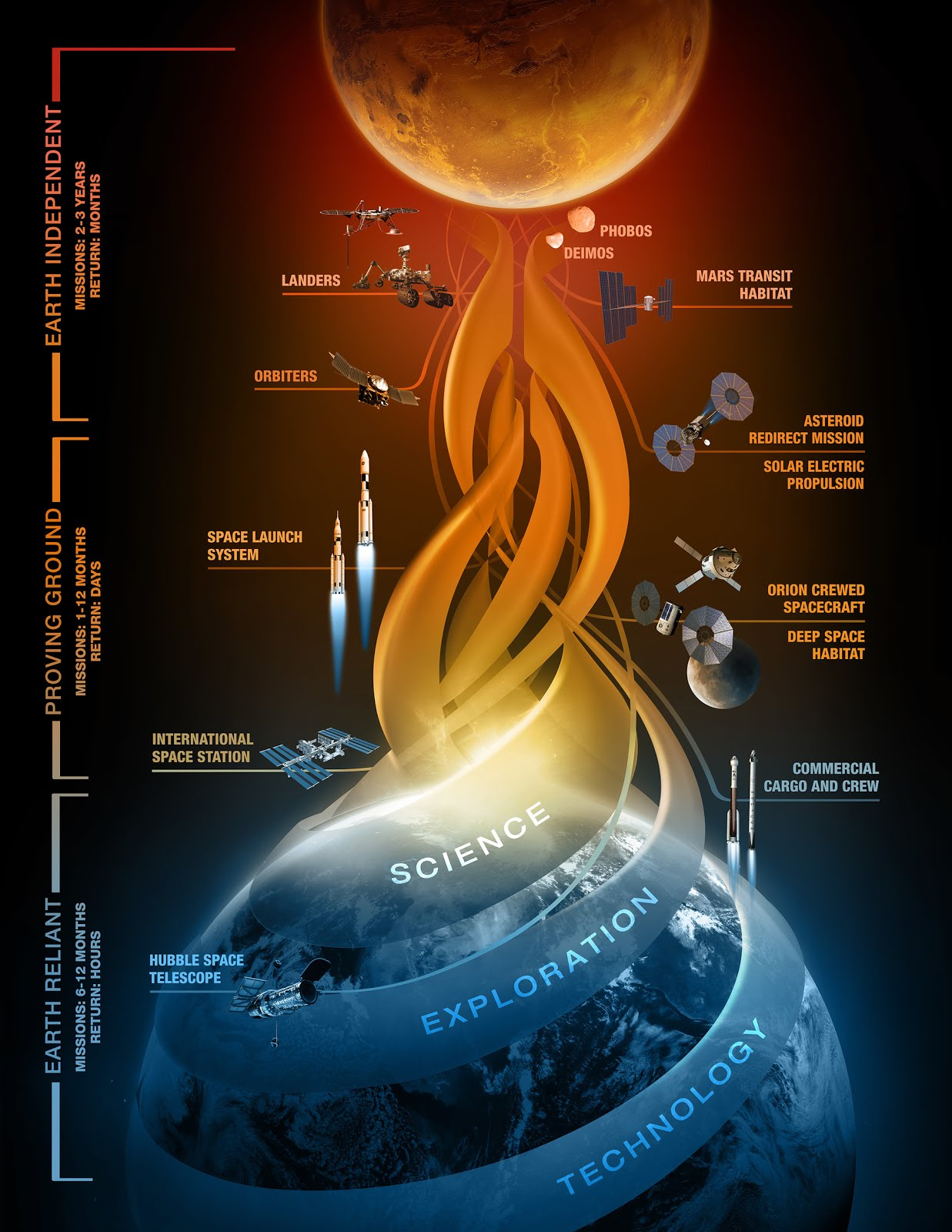 La NASA explica detalles para su viaje a Marte.