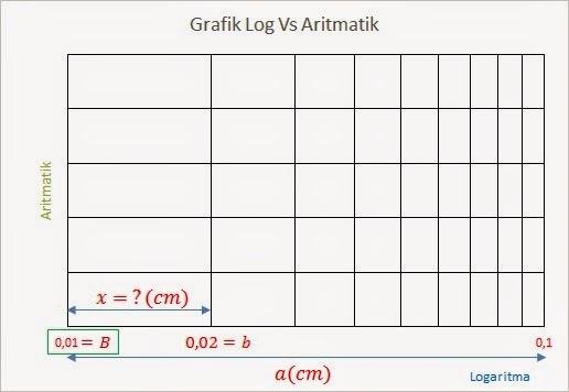 Dengan ilmu hidup menjadi lebih mudah membuat grafik semi gambar 1 contoh grafik semi logaritmik dengan b di ketahui ccuart Gallery