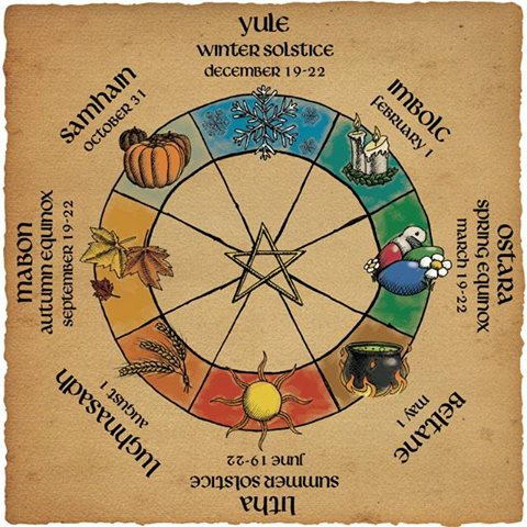 ☽✪☾The Wheel Of The Year☽✪☾