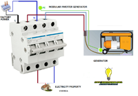 modular inverter generador