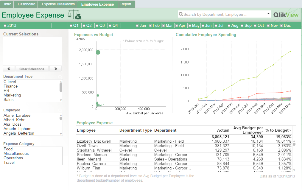 Employee Expense Analysis