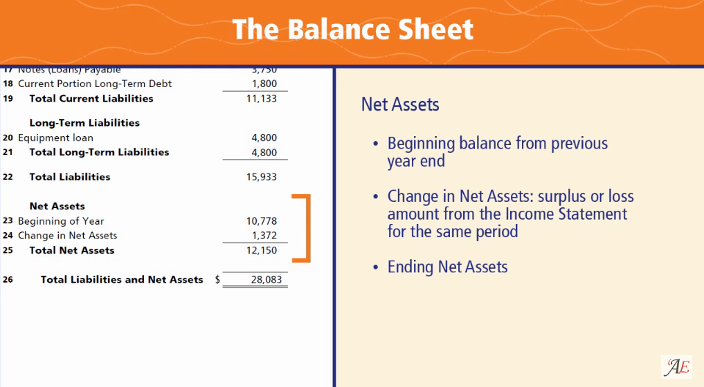 if we add the changes in total assets in total assets at the beginning of year we can also calculate net assets changes assets will equal to net profit or