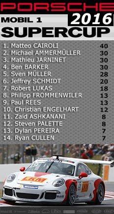 Porsche Supercup - Classificação