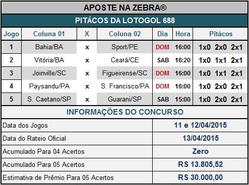 LOTOGOL 688 - PITÁCOS DA ZEBRA