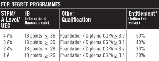KDU Scholarships 2016 Degree Programme
