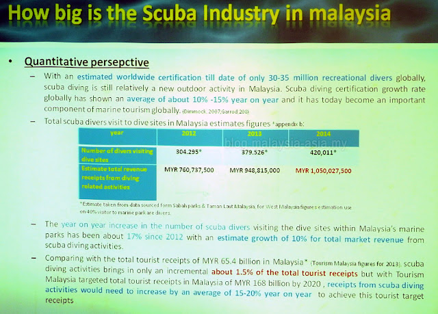Scuba diving statistics in Malaysia 2015