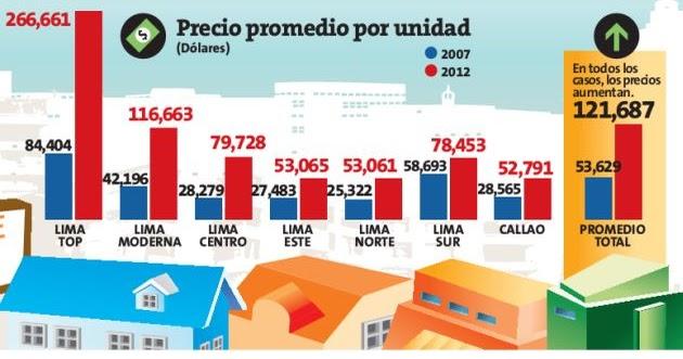 Crisis del xxi lima y la burbuja inmobiliaria precios se for Precios de gimnasios