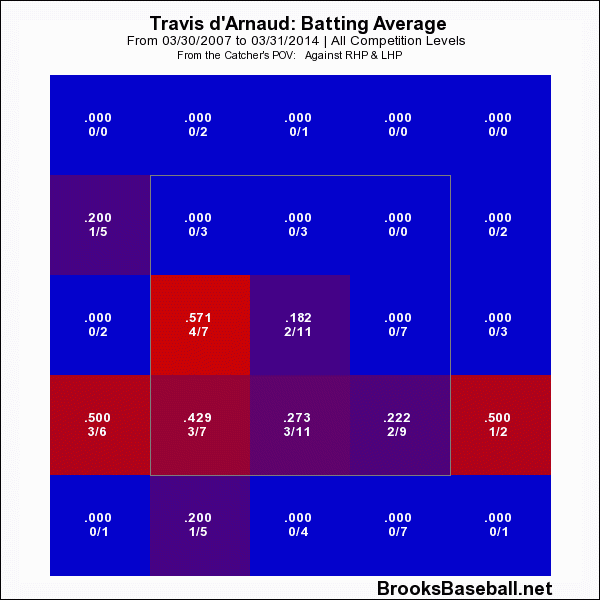 Travis D'Arnaud Strike Zone