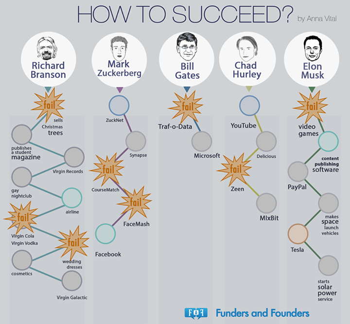 How to succeed? Take risks. Fail, if need be. And learn from those failures.
