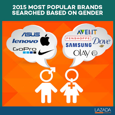 2015 most popular brands Philippines gender