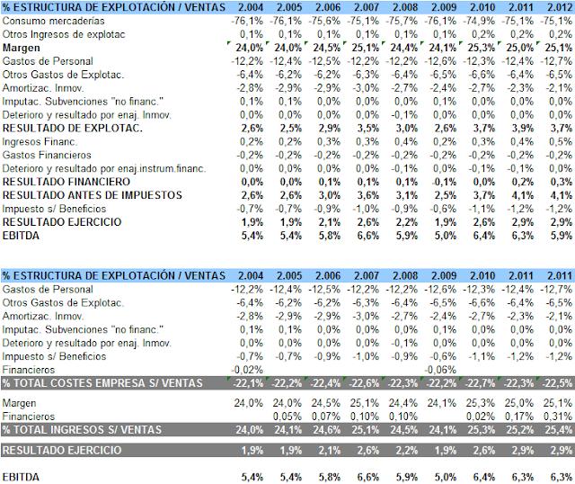 mercadona resultados 2012