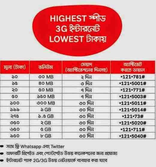 airtel 3G Internet Packages| 1GB 30days 199Tk | Lowest Takai Highest Speed!