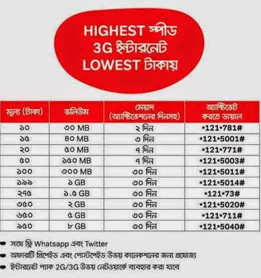 airtel 3G Internet Packages| 1GB 30days 199Tk | Lowest Takai Highest Speed!