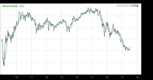1ca332a3b8 ... seduta caratterizzata dal ritorno della Greca sul mercato  obbligazionario. Ieri il rendimento del bond decennale greco è sceso sotto  la soglia del 6%, ...