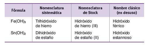Hidróxidos y Peróxidos