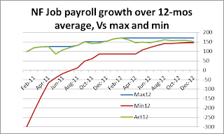 Jobs grwoth as of Dec 2012