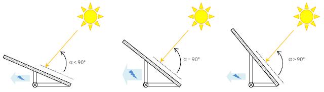 calculer la production r elle d 39 un panneau solaire energie et d veloppement durable par. Black Bedroom Furniture Sets. Home Design Ideas