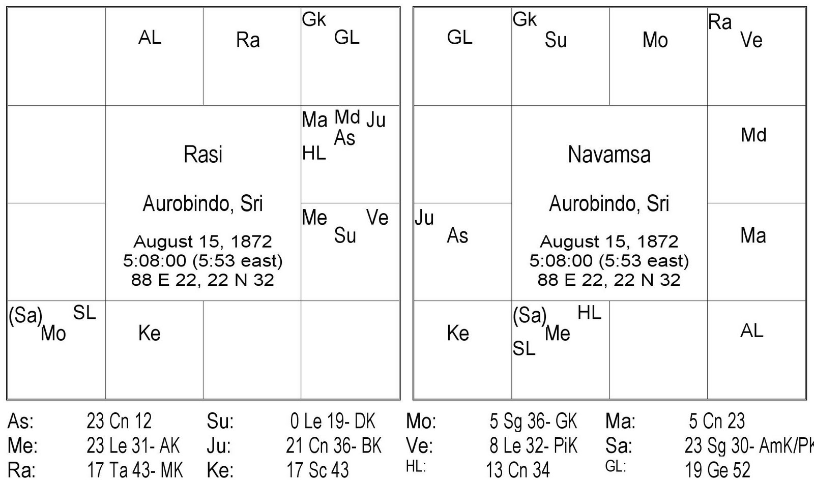 Hora sarvam august 2011 this is the chart of sri aurobindo a freedom fighter and yogisainte birth details are available in astro data bank nvjuhfo Choice Image