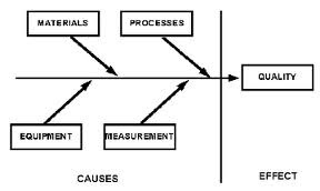 Diagram tulang ikan statistics and business research assistance diagram tulang ikan ccuart Gallery