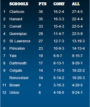 ECAC Women's Hockey Standings