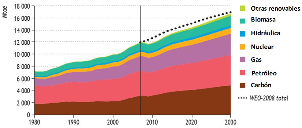 consumo energía eléctrica 2030